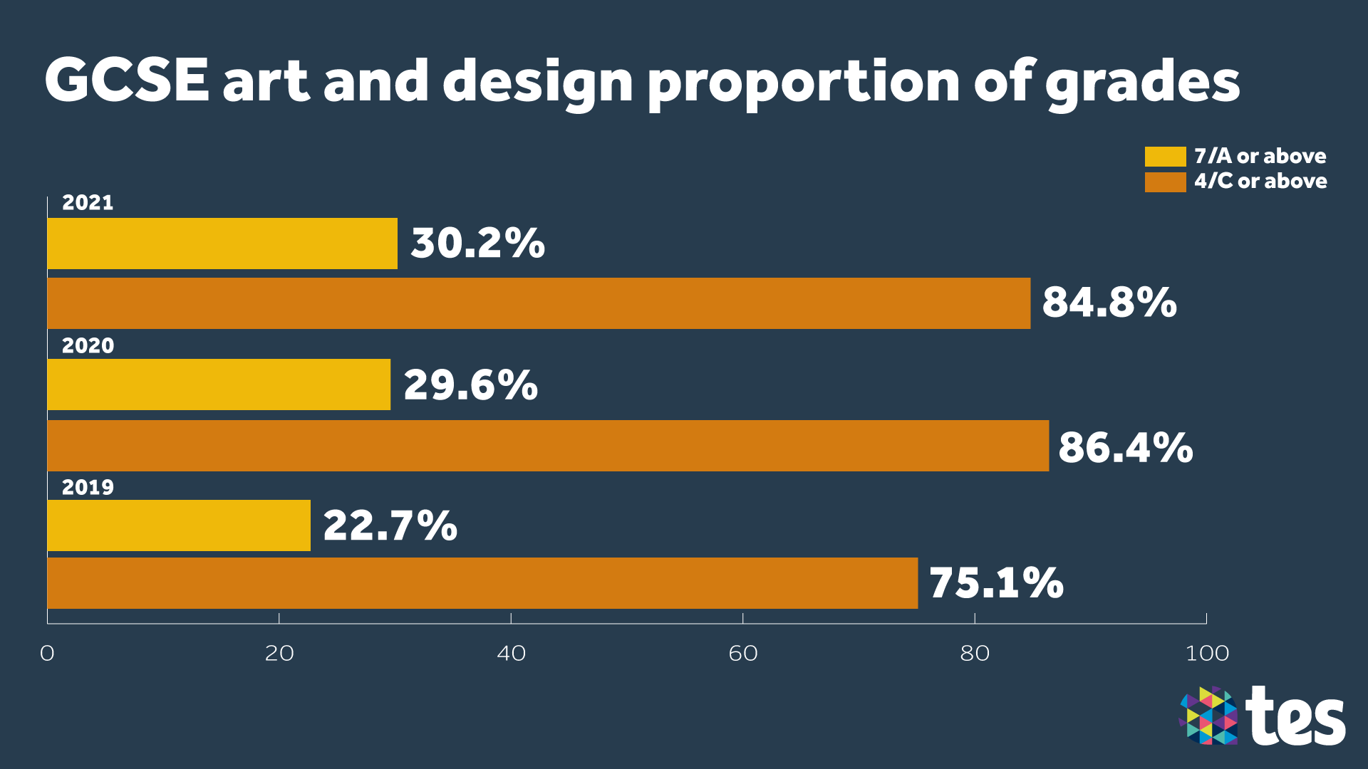 GCSE Results Day 2021 art and design