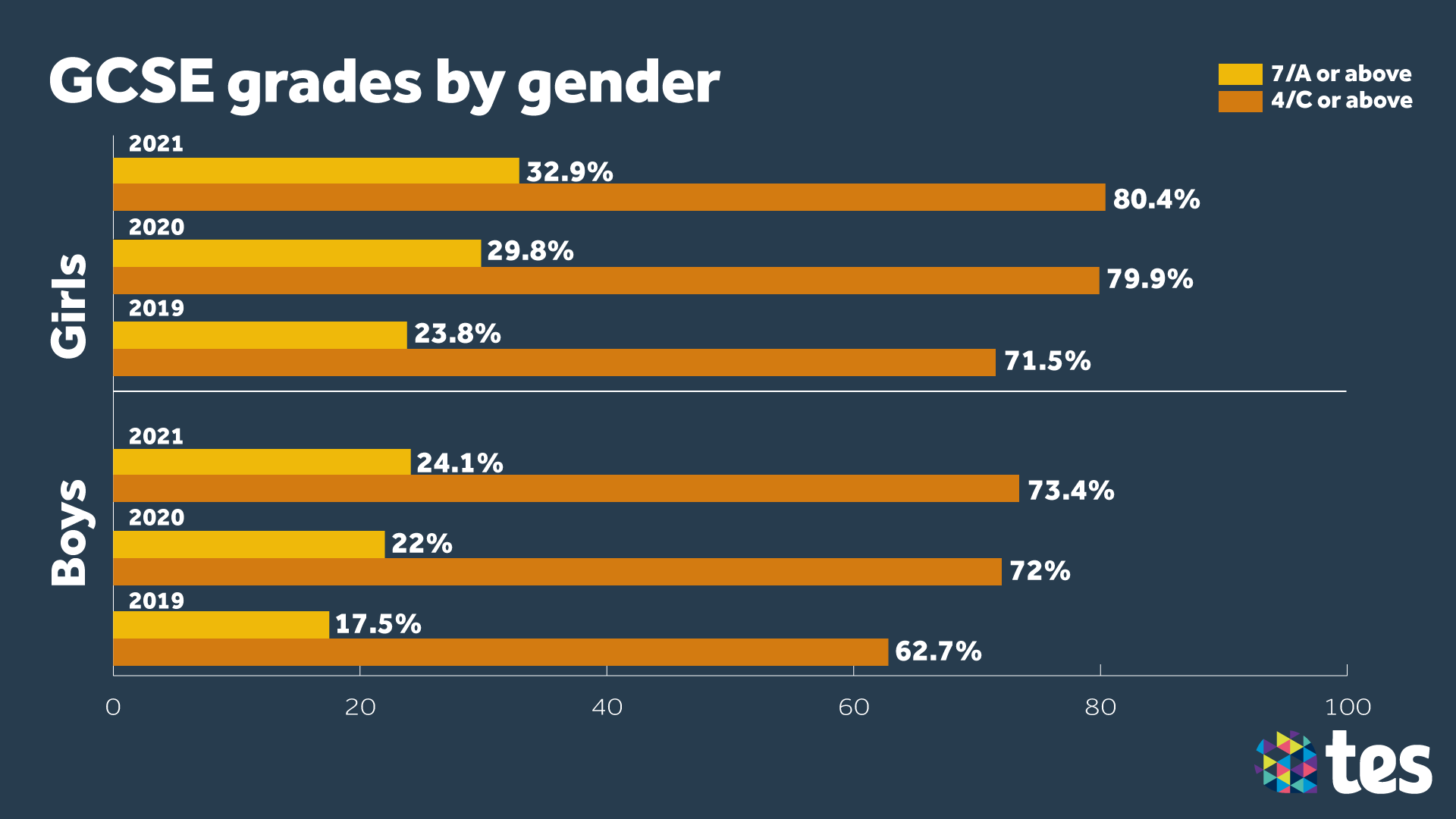 GCSE Results Day 2021 gender