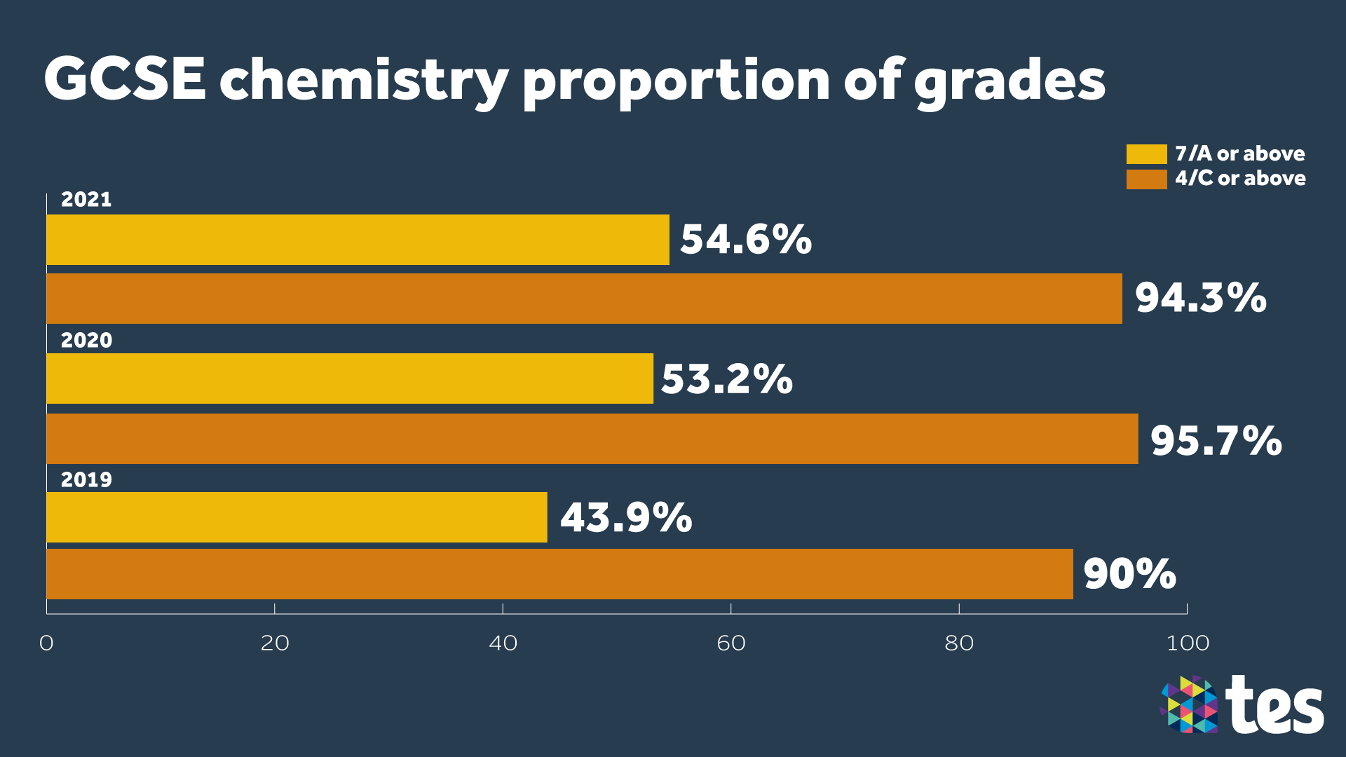 GCSE Results Day 2021 chemistry