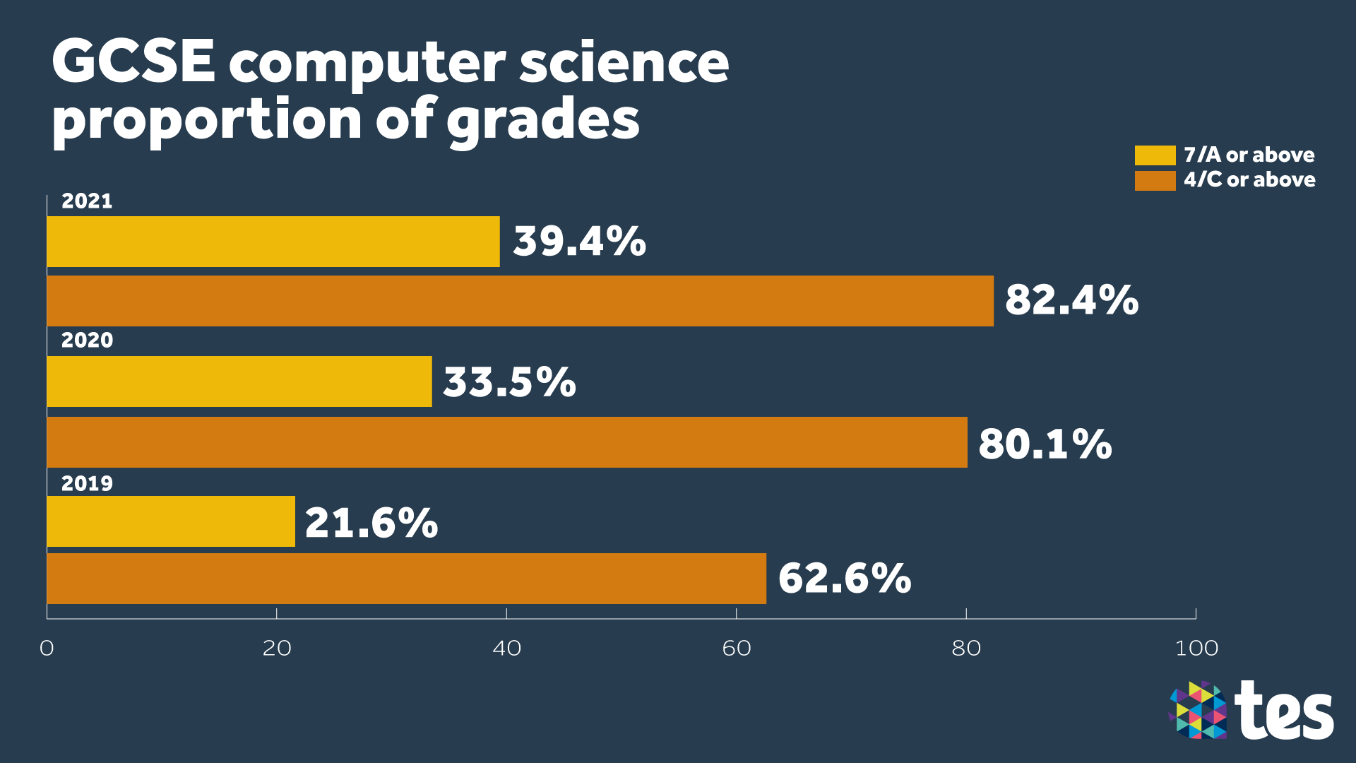 GCSE Results Day 2021 computing
