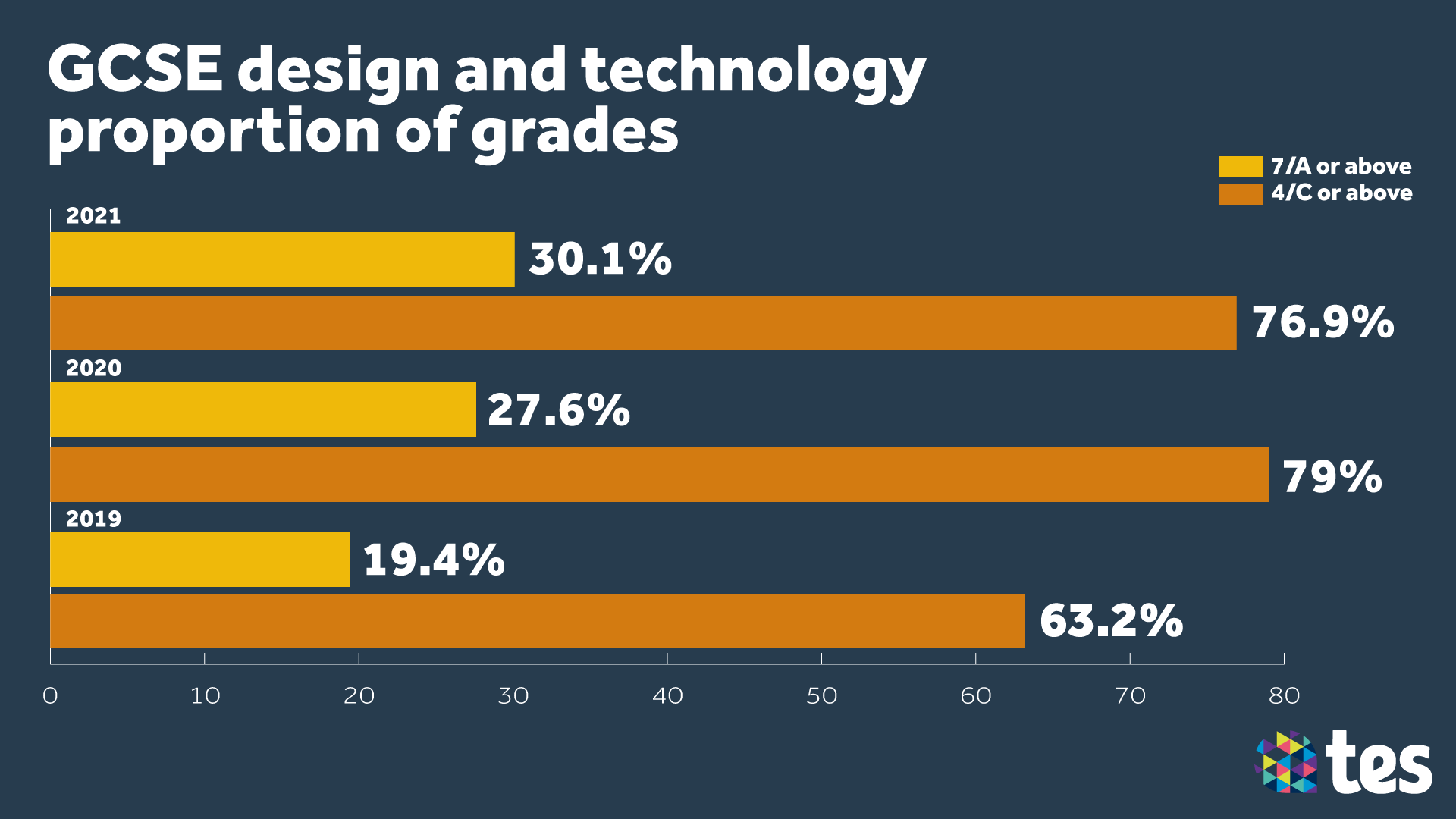 GCSE Results Day 2021 design technology