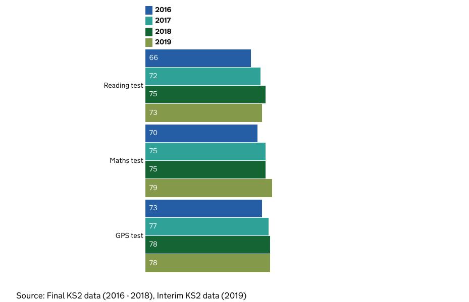 DfE Sats results chart