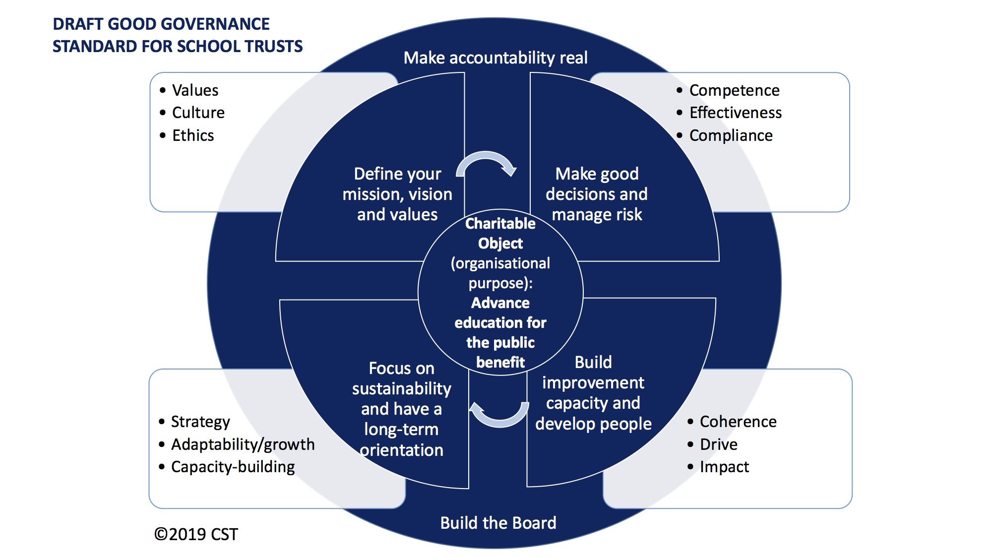 Governance and multi-academy trusts
