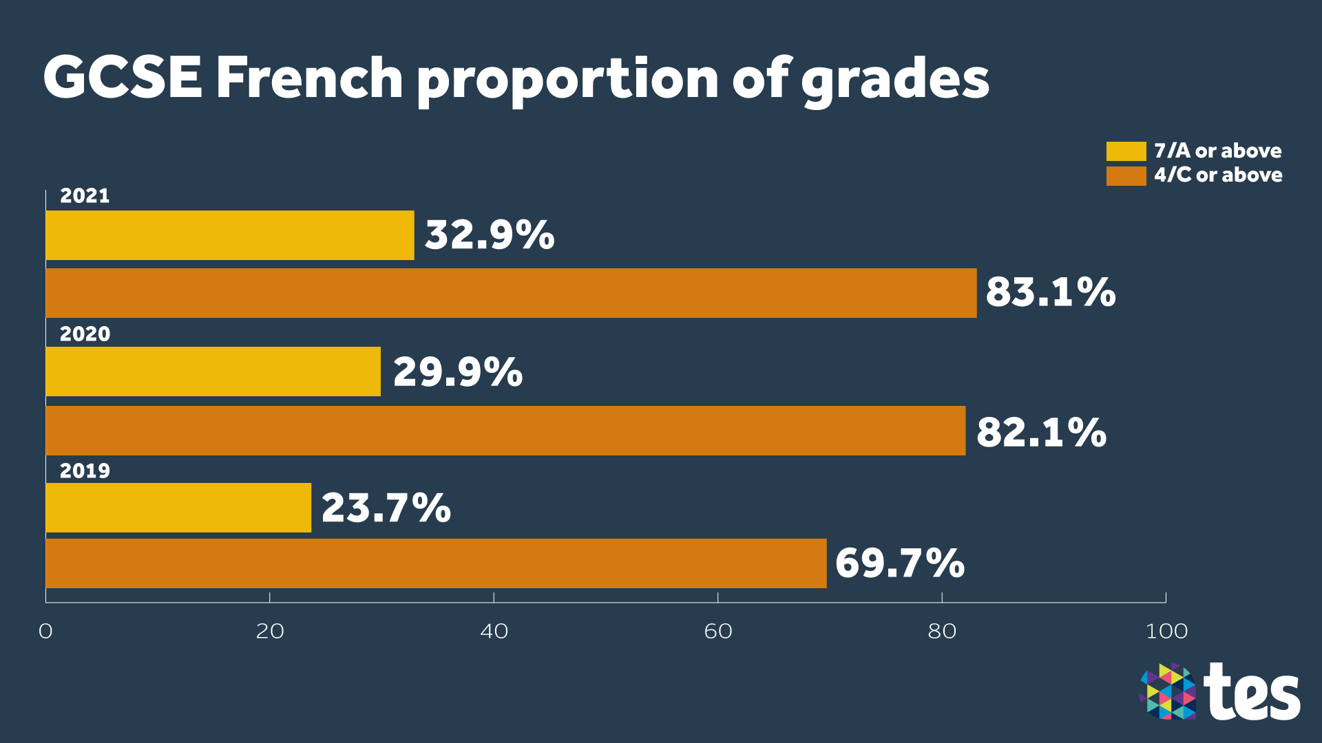 GCSE Results Day 2021 French