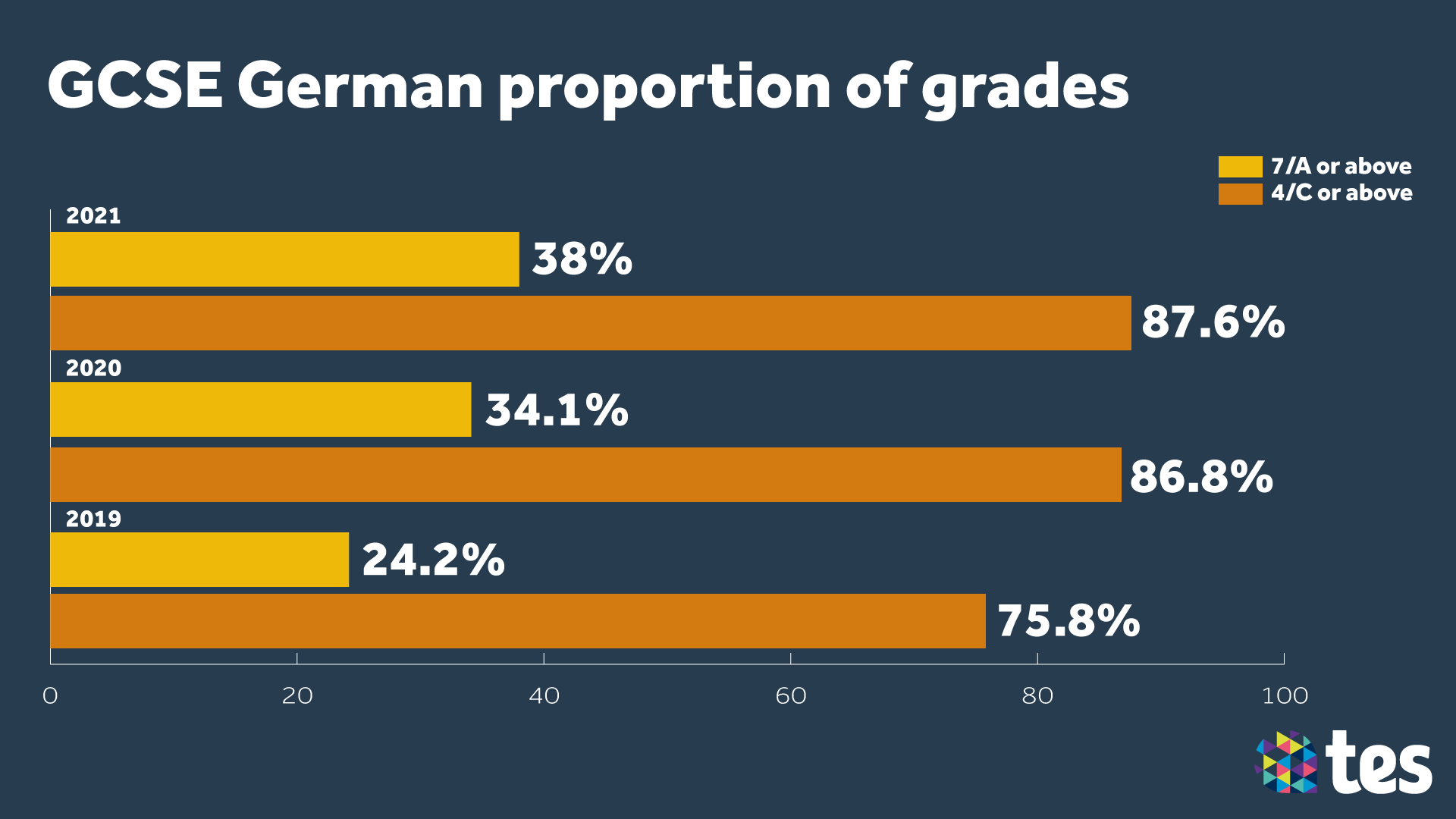 GCSE Results Day 2021 German