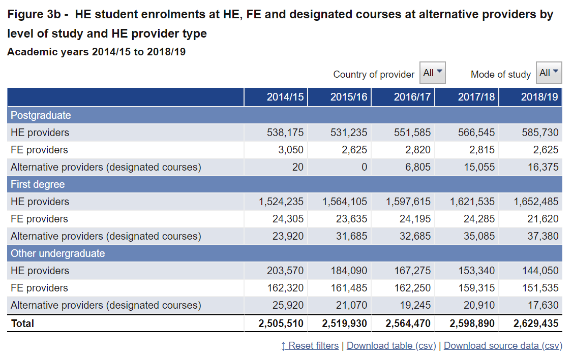 The number of HE enrolments across provider types