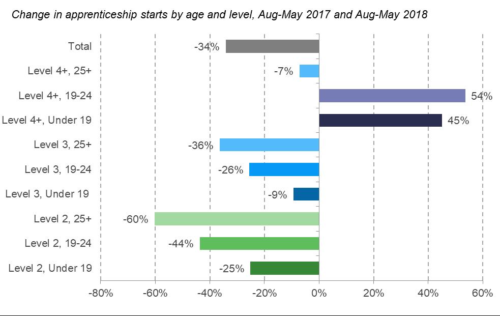 Apprenticeship statistics analysis from the Resolution Foundation