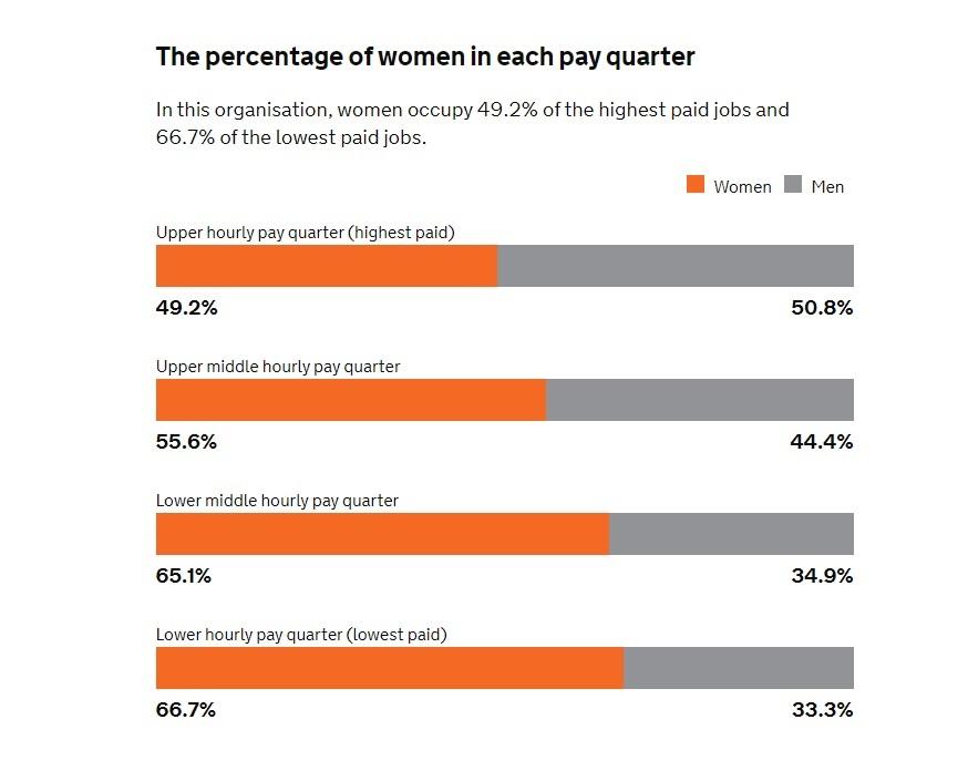 IB data on gender pay gap