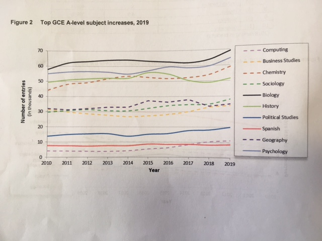 Top A level subject decreases