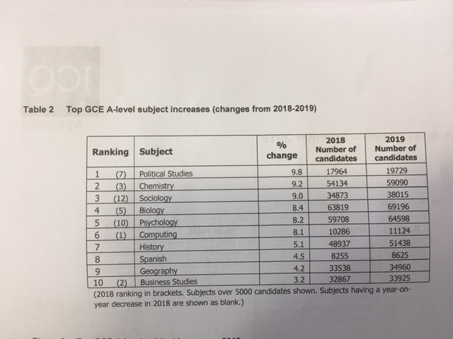 Top A level subject increases