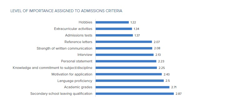 ISC Research on university admissions