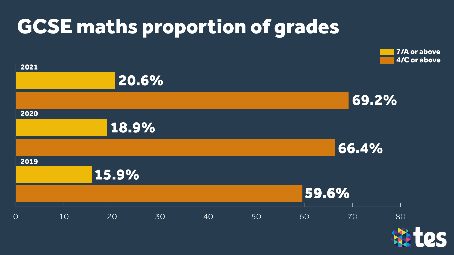 GCSE Results Day 2021 maths