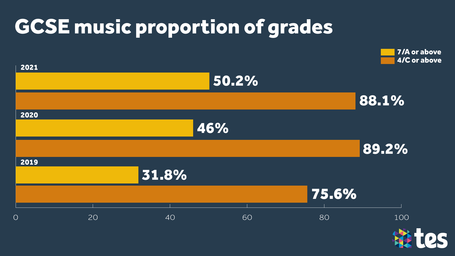 GCSE Results Day 2021 music