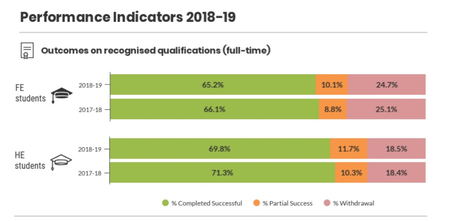 SFC data shows success rates in full-time HE and FE