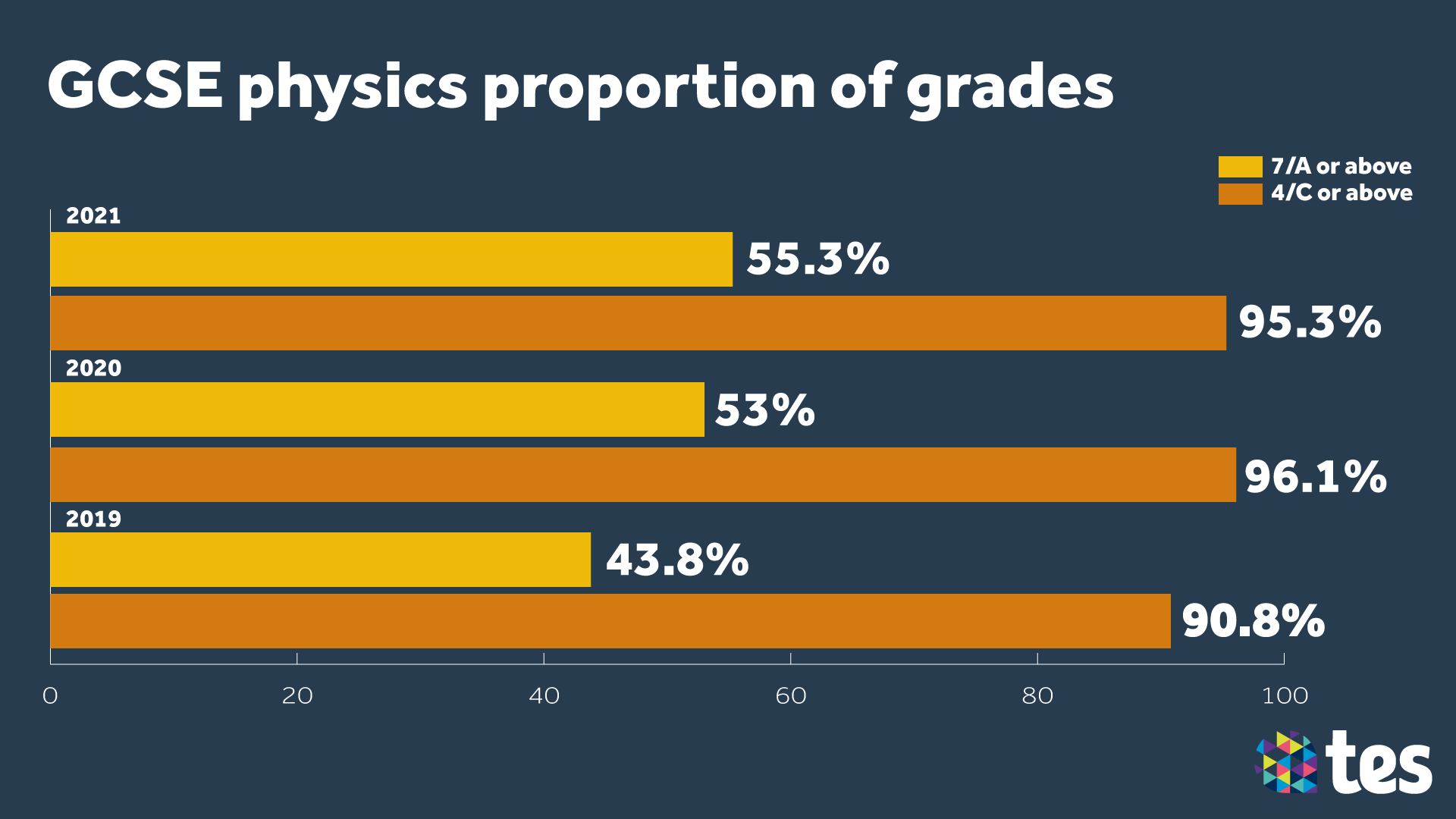 GCSE Results Day 2021 physics