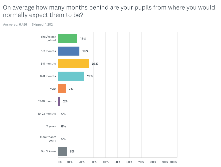 Graph showing proportion of pupils falling behind at school