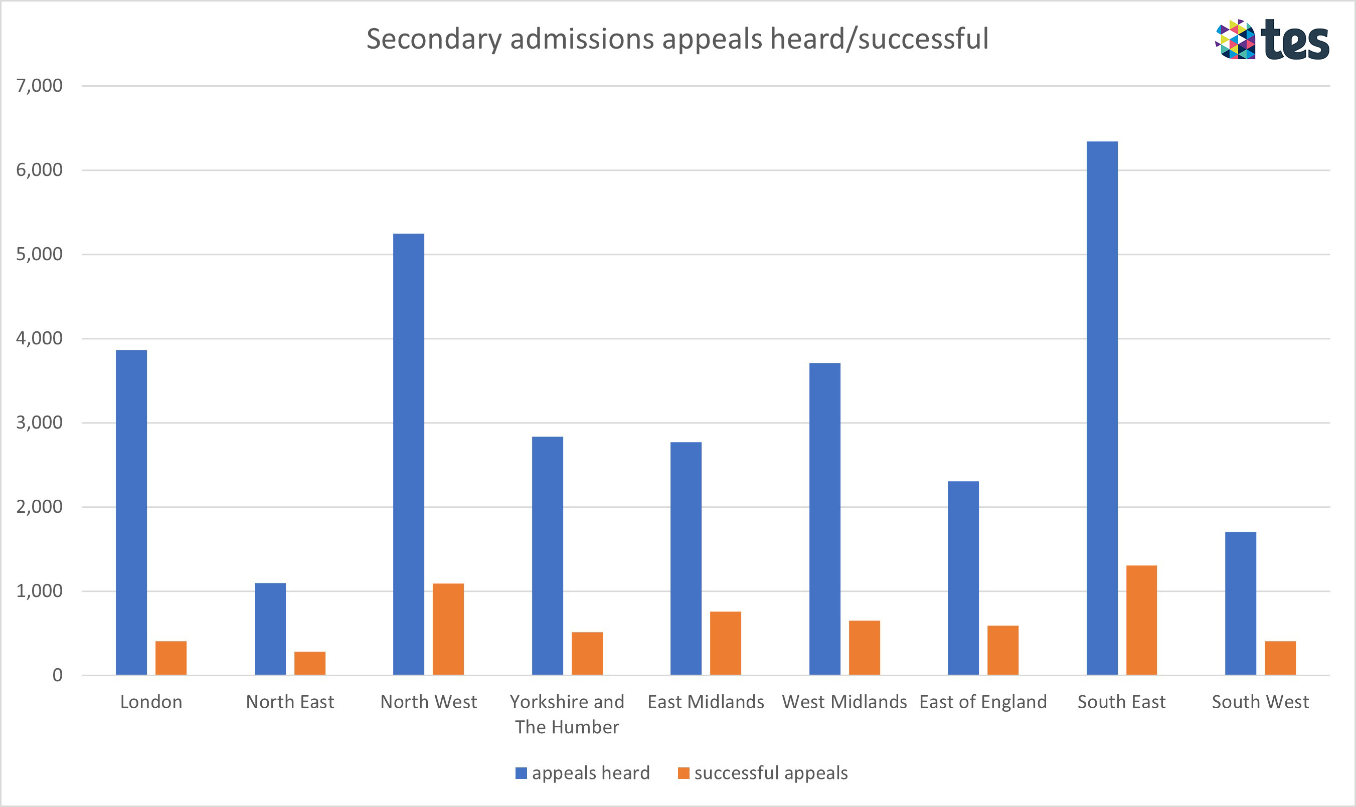 Admissions appeals by region