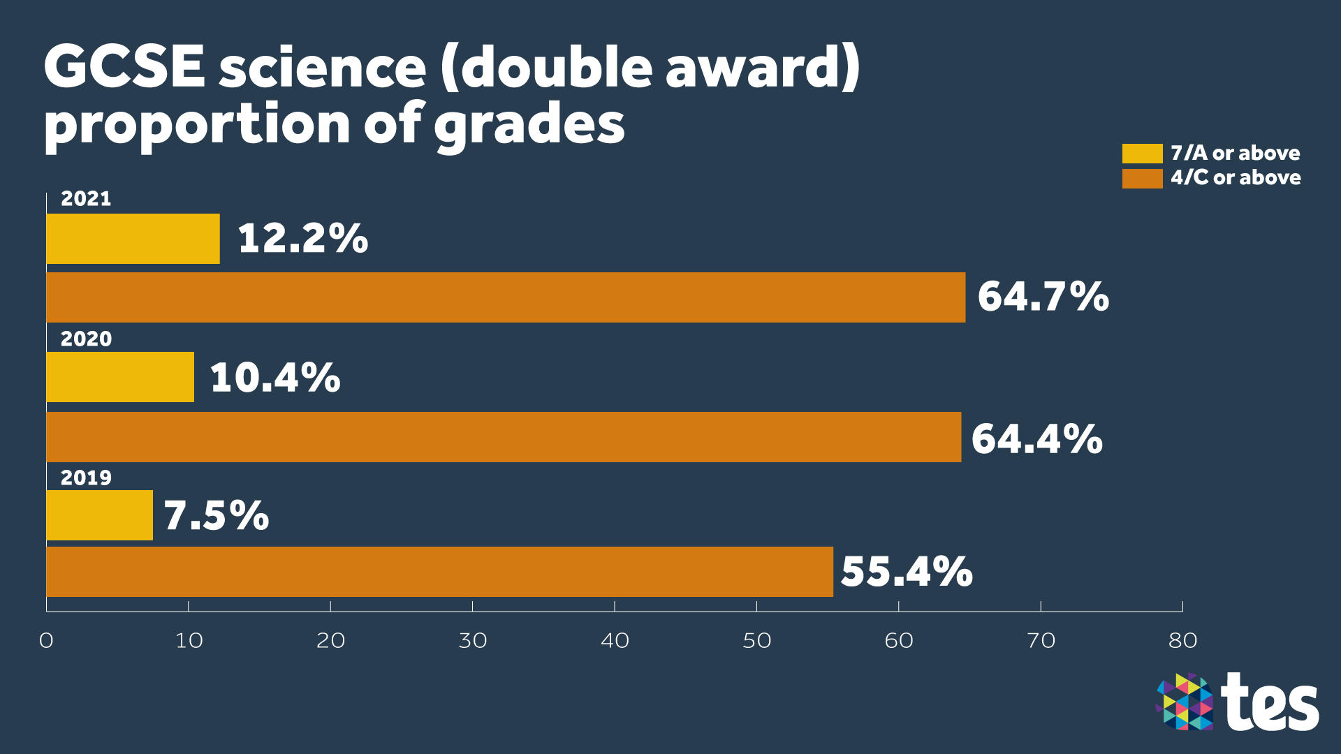 GCSE Results Day 2021 double award
