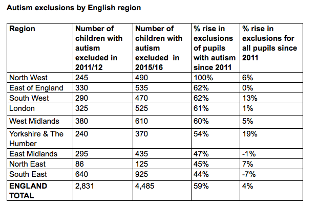 Autism exclusions by English region