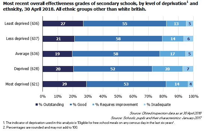 Secondary schools non-white British