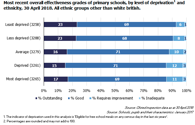 Primary schools non-white British