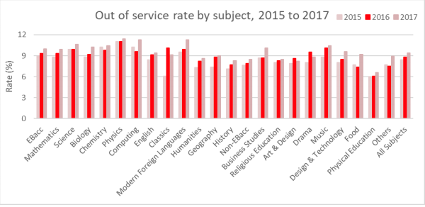 Out of service rate