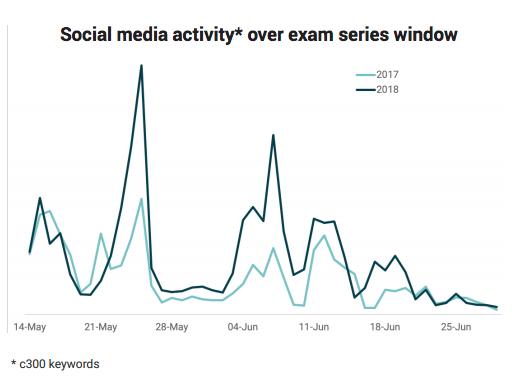 Exams social media activity
