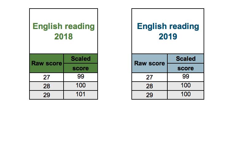 reading scaled score