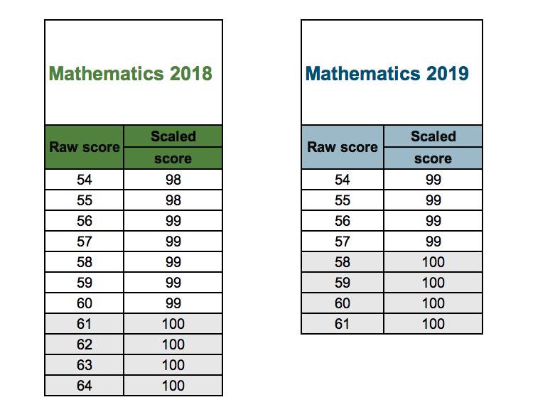 maths scaled score charts