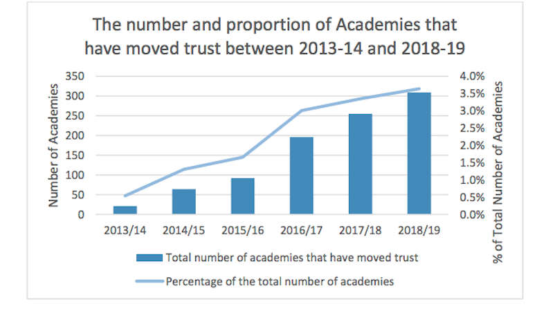 Graph showing academy transfering as proportion of all academies over time