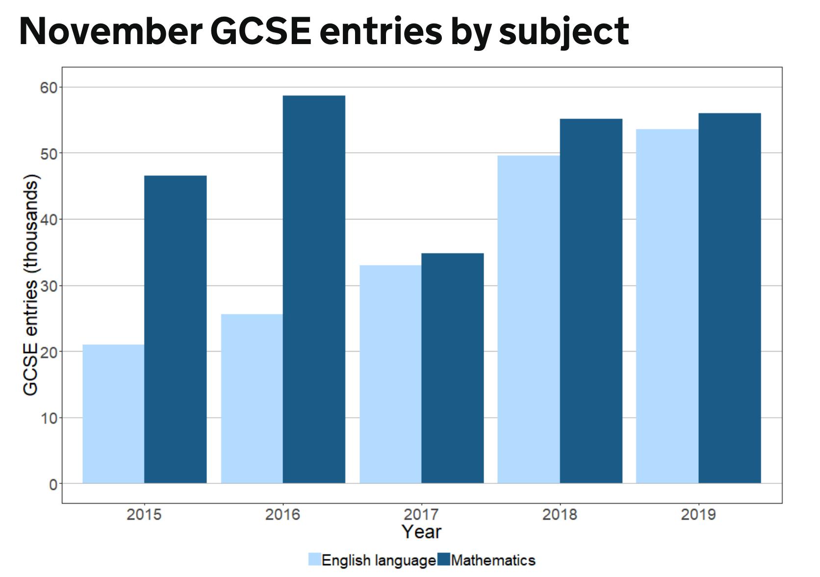 GCSE resits, GCSE November, GCSE English, GCSE maths