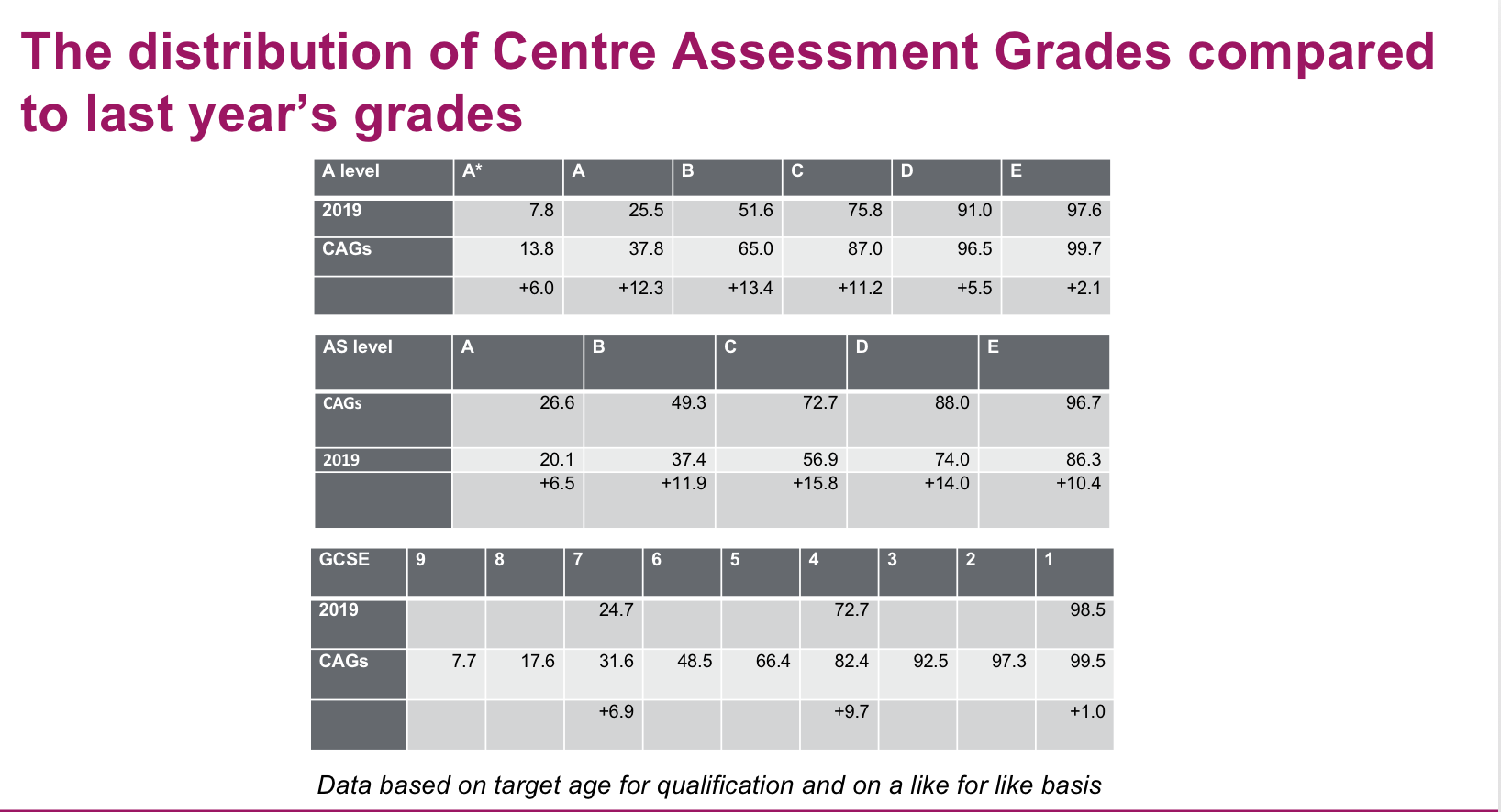 Figures show why Ofqual is to lower some of the optimistic grades submitted by schools and colleges at GCSE and A level.