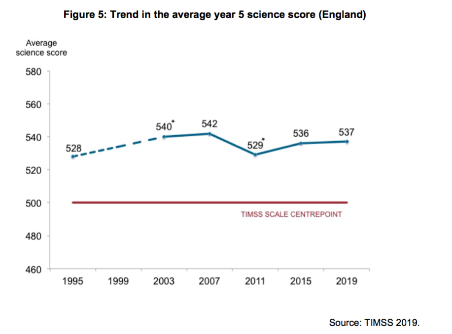 timss primary science England