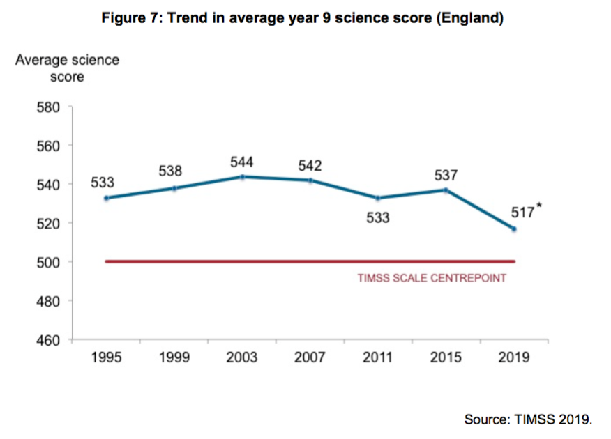timss secondary science England