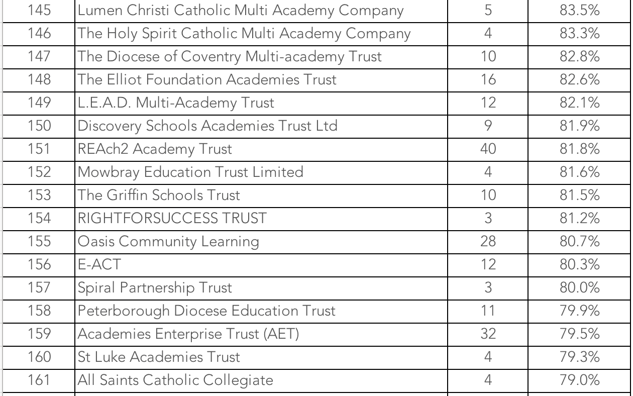 New league tables showing MAT performance by Ofsted rating have been produced