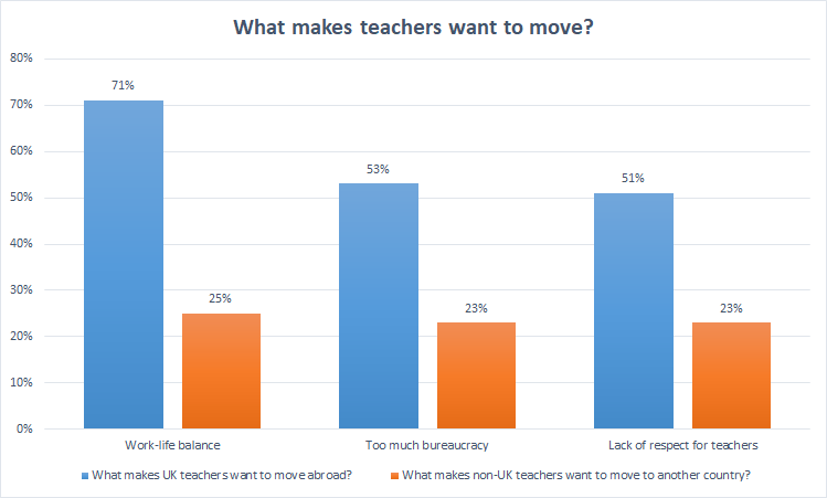 Why do teachers want to move abroad? stats