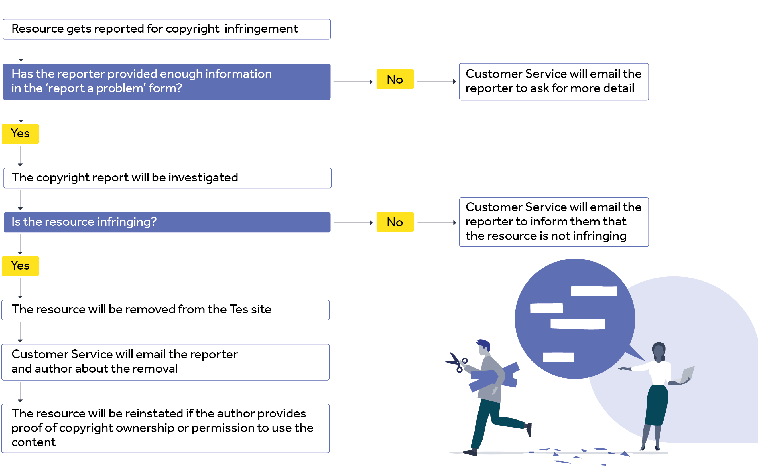 Diagram of the copyright report process, text repeated in the paragraph below
