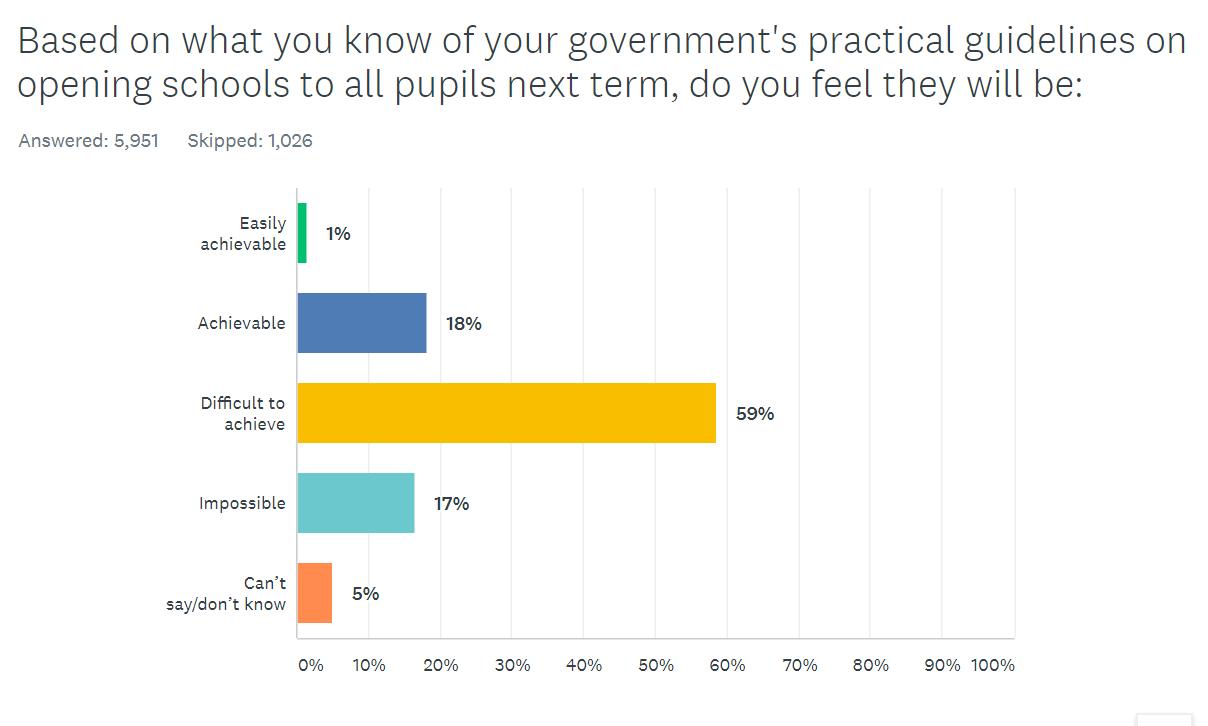 survey lead