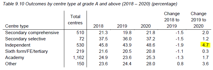 A level grades by school type