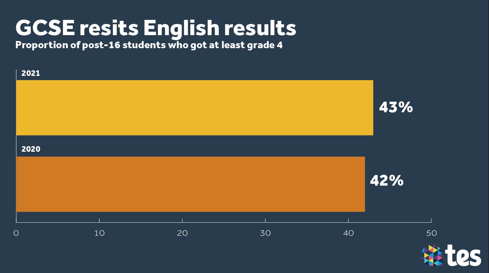 English resit data