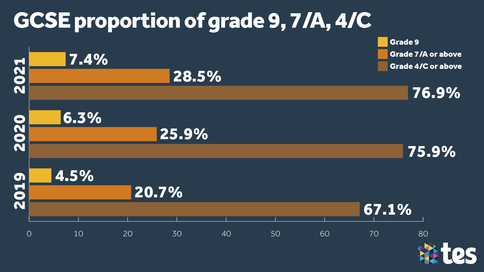 GCSE Results Day 2021 overall grades