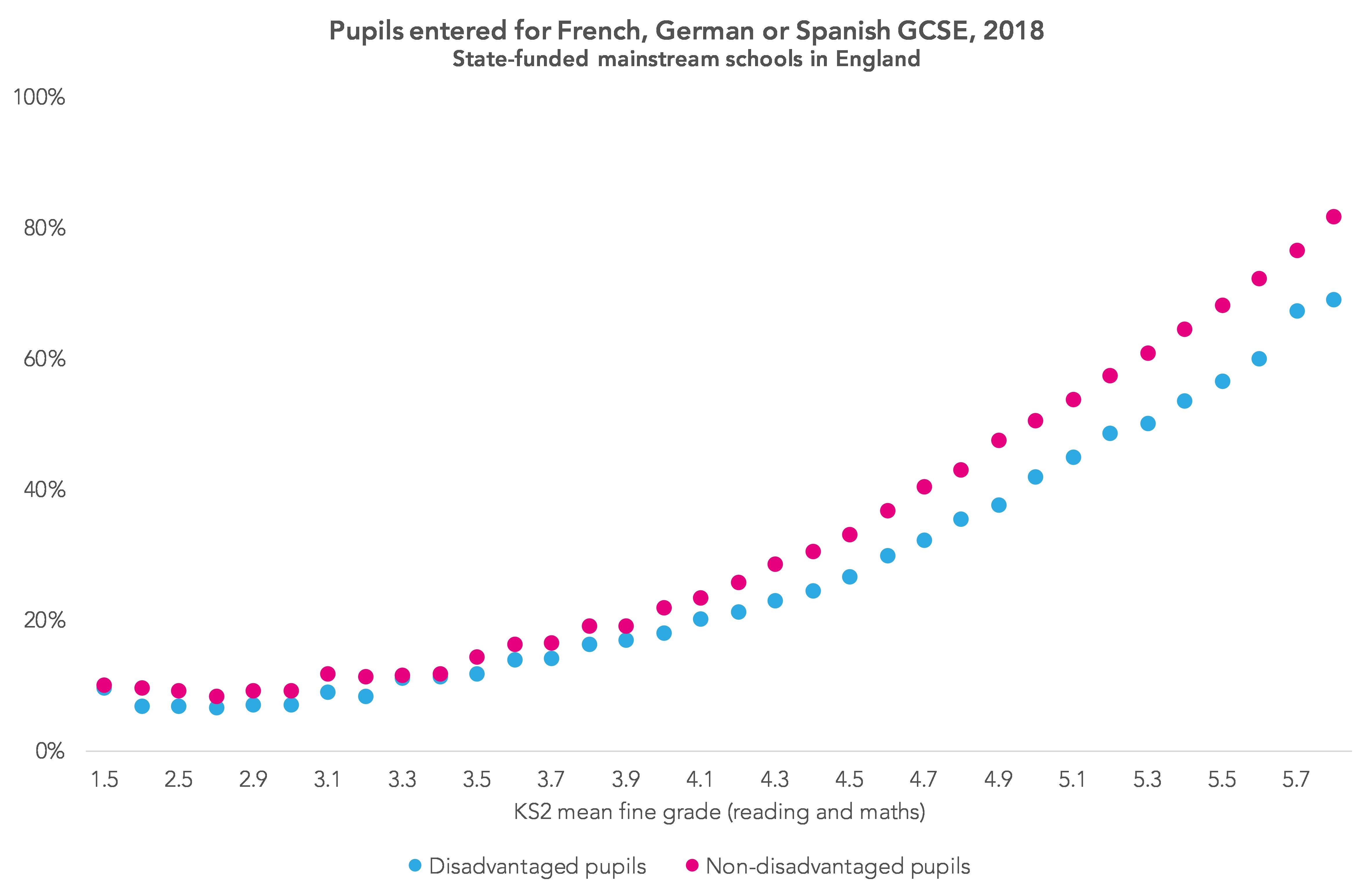 Pupils entered for French, German or Spanish GCSE