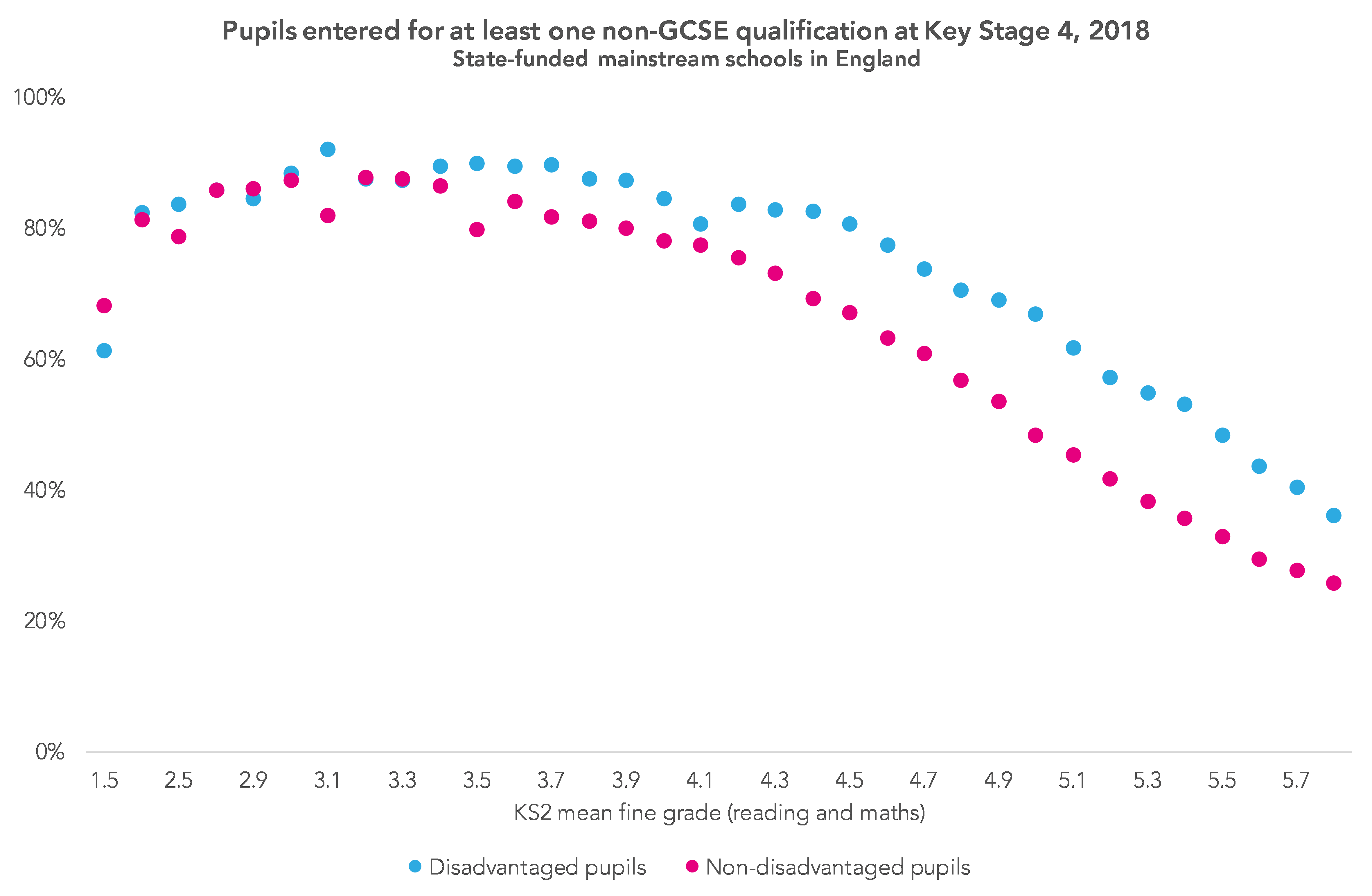 Pupils entered for at least one non-GCSE qualification at KS4