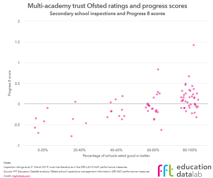 MAT secondary P8 v Ofsted ratings