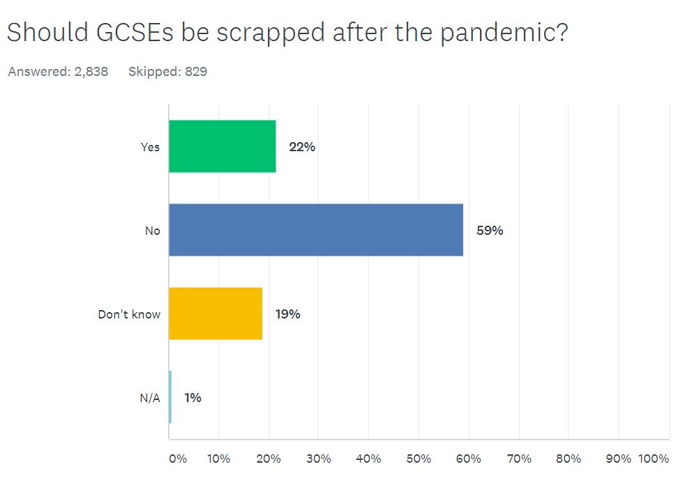 GCSE survey question