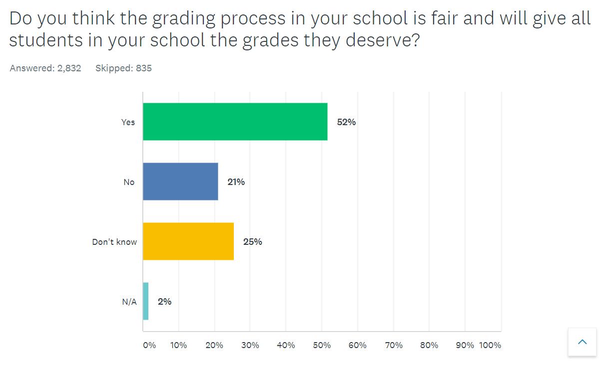 tag survey grading 2