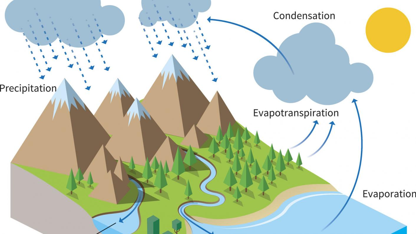 water cycle school textbook diagram simplistic climate change